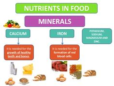 What Minerals Are Found in Food