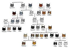 Bluestar's family tree