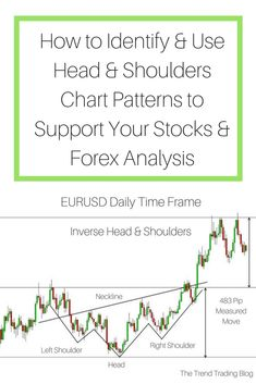 Read my blog to understand how to identify and apply head and shoulders chart patterns into your technical analysis to trade stocks and Forex.