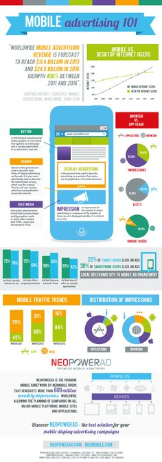 State of #Mobile Advertising by Neomobile Discover more insights at www.neomobile-blog.com