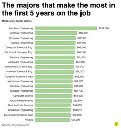 13 charts that explain why your college major matters - Vox:  Good info for career unit