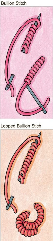 Bullion knot stitch | Di van Niekerk Bullion knot stitch, more prominent than a French knot, is most effective when you require a dense, rounded petal or stamen. Use one stitch for a single stamen or work them close together to form rosettes.