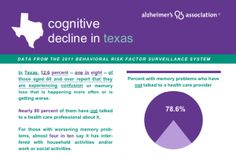 """Dementia in Texas - Fact sheet reporting data from the 2001 Texas Behavioral Risk Factor Surveilance System.  STUNNING numbers... """"Of those experiencing confusion or memory loss, almost 80% have not discussed their problem with a health care provider."""""""