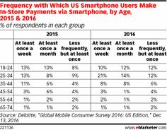 The frequency of in-store mobile payments has increased significantly among one key demographic—25- to 34-year-olds.