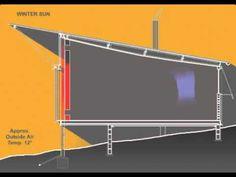 Zona 8 da Carta Bioclimática: aquecimento solar passivo. Parede trombe
