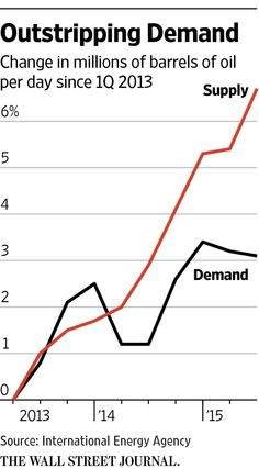No end in sight for oil glut http://on.wsj.com/1hQ54Ep via @WSJ