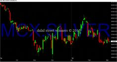 Dalal street winners blog: silver support and resistance levels march 2015