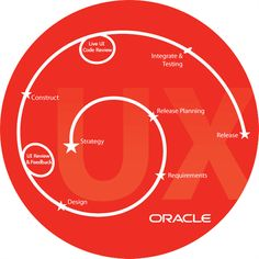 Old UX flow from Oracle