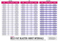 Burn more calories during and after your workout with burst intervals! Three different levels of intensity. ,