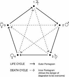 symbol of the macrocosm - Google Search