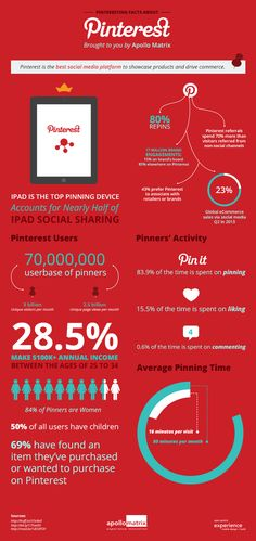 #Infographic: Pinteresting facts about #Pinterest. Pinterest is the best #SocialMedia platform to showcase products and drive commerce.
