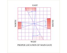 site provides planing according to indian vastu shasatra House Front Design, My Home Design, Dream House Plans, Small House Plans, Kitchen Vastu, Home Projects, Projects To Try, Indian House Plans, Vastu Shastra