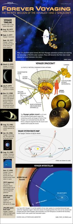 Infographic: unmanned Voyager 1 and 2 probes visited the outer planets of the solar system and are approaching the edge of our solar system. After 35 years of space travel, the twin Voyager planetary probes are nearing the edge of Earth's solar system--they will become the first man-made objects to travel between the stars.