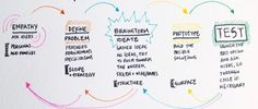 """From industry giants like IBM to startups like Airbnb, design thinking undoubtedly is top of mind for business teams. The traditional """"If you build it, the"""