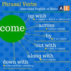 "A phrasal verb is a group of words that functions as a verb and is made up of a verb plus a preposition or an adverb (or both). It creates a meaning different from the original verb. There are a lot of phrasal verbs in English! Check out this American English at State graphic to learn six phrasal verbs that all use the verb ""come."" - photo"