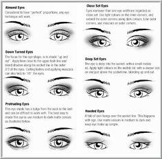 Eyeshadow Chart - how to apply Eyeshadow according to your eye shape
