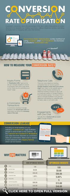 Liked on Pinterest: Conversion Rate Optimization Infographic