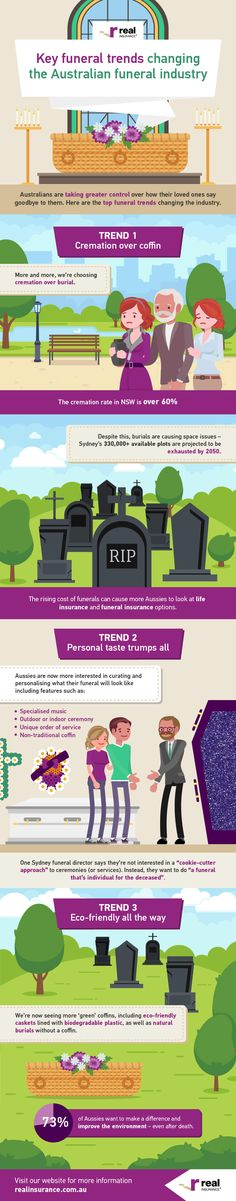 The Rising Trends in Australian Funerals #trends #death #australia #infographics #people Countries Of The World, Funeral, Infographics, Death, Coding, Australia, Facts, Change, In This Moment