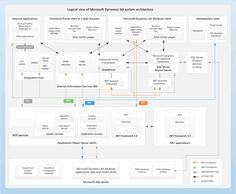 Understanding the internal architecture of Microsoft Dynamics AX 2012 can help you make decision when planning and developing a Microsoft Dy...