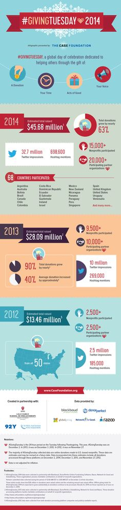 Giving Tuesday Results #Infographic