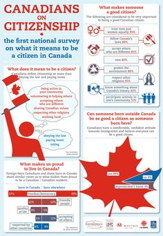 Google Image Result for http://www.icc-icc.ca/en/news/img/CitizenshipSurveyInfographic.gif