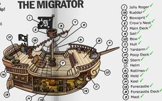 diagram of a small schooner pirate ship Pirate Crafts, Pirate Art, Pirate Ships, Fantasy Inspiration, Writing Inspiration, Homemade Pirate Costumes, Poop Deck, Ship Map, Creative Writing Tips
