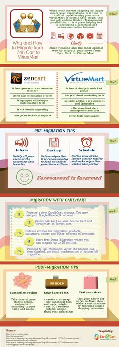 Find out how to make a flawless and time-saving Zen Cart to VirtueMart migration with Cart2Cart from the following infographic.