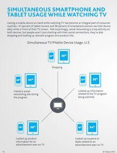 Simultaneous TV/Mobile Device Usage US