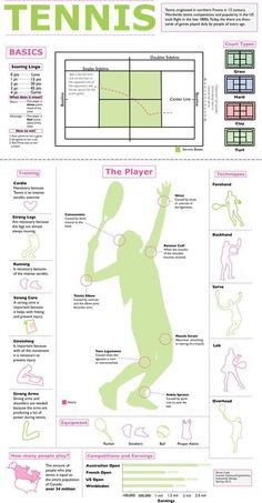 Such a cool Tennis Infographic for some Tennis Lessons!- Such a cool Tennis Infographic for some Tennis Lessons! More at Such a cool Tennis Infographic for some Tennis Lessons! Tennis Rules, Tennis Tips, Sport Tennis, Le Tennis, Golf Tips, Tennis Party, Tennis Gear, Soccer, How To Play Tennis