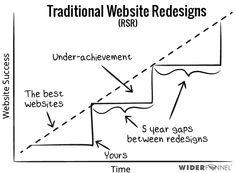 Tradiční redesign webu