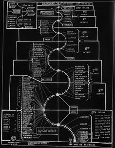 walter russell 9 octaves of chemical elements - Google Search