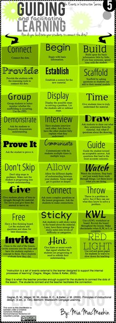 27 Ways Teachers Can Facilitate Learning in Today's Classrooms ~ Educational Technology and Mobile Learning #HETS
