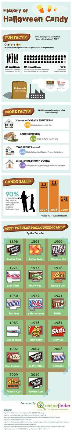 Halloween Infographic - History of Halloween Candy via @angela4design
