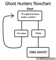 Ghost Hunters Flowchart - ROFLPlanet.com - Funny Pictures, Epic Fails, iPhone Autocorrects, Awkward Texts, LOL Photos