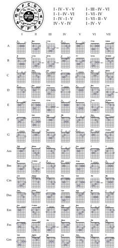 Made this cheat sheet to help teach myself guitar. Thought someone else might find it useful.