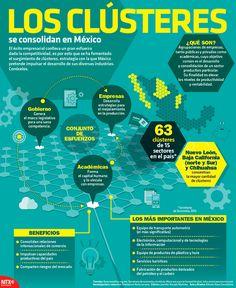 El éxito empresarial conlleva un gran esfuerzo dada la competitividad, es por esto que se ha fomentado el surgimiento de clústeres, estrategia con la que México pretende impulsar el desarrollo de sus diversas industrias. #Infographic