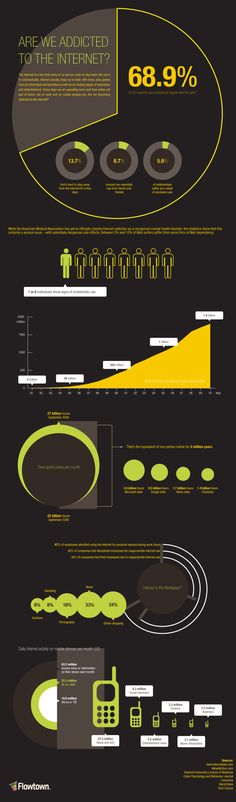 Are We Addicted to the Internet infographic