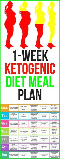 However, the keto meal plan below is balanced correctly for the proper ratio so you don't really have to worry too much to start.