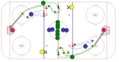 A simple half ice one on one hockey drill has the defense start on the top of the circle and the forward start along the wall on the blue line. Dek Hockey, Hockey Drills, Hockey Training, Softball, Coaching, Passion, Play, Sport, Ideas