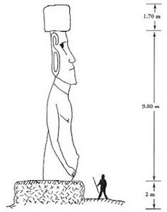 Easter Island and Its Statues, Part 2