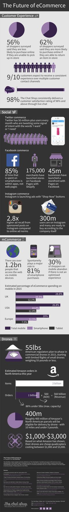 The Future of eCommerce #infographic #Ecommece #Marketing