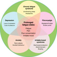 A diagram showing the interconnections between all these pain/fatigue/so much more disorders. Who knows if they'll all stay connected as research proceeds but for now its nice to seem them portrayed together.  (Put all the money spent together to understand all these disorders and what do you have? Not much!) Life with Fibromyalgia