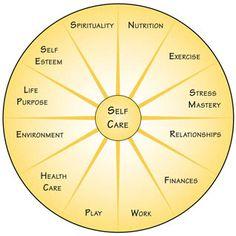 Self Care wheel - 12 areas