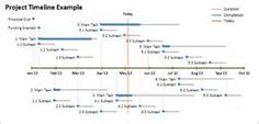 Engineering Project Timeline Template Free Excel Timeline - Excel timeline template free