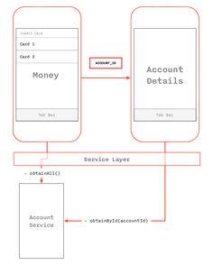 Архитектурный дизайн мобильных приложений: часть 2 / Хабрахабр