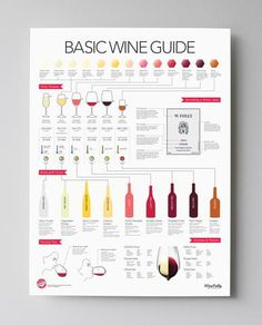Basic Wine Guide Poster 18x24 by Wine Folly