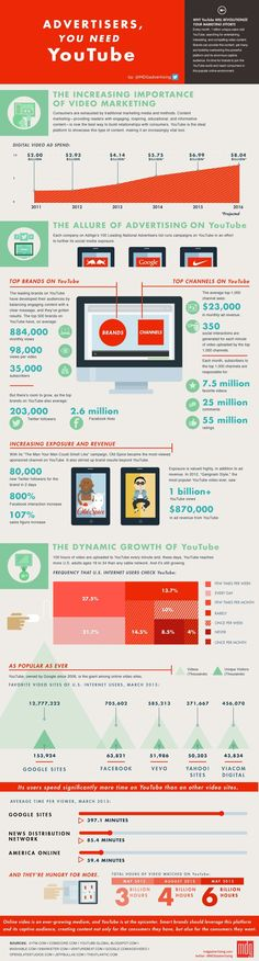 This infographic displays data on YouTube viewing habits and profiles brands who do video marketing right.