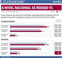 Edomex aumenta en 28% la pobreza extrema. 29/01/2016