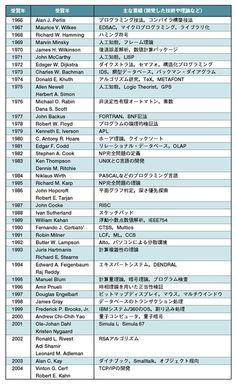 表1●チューリング賞の歴代受賞者たち
