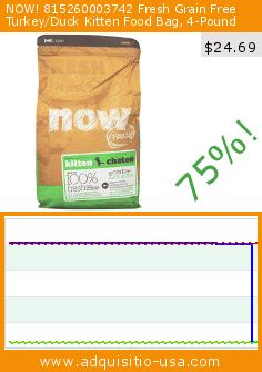 NOW! 815260003742 Fresh Grain Free Turkey/Duck Kitten Food Bag, 4-Pound (Misc.). Drop 75%! Current price $24.69, the previous price was $100.38. https://www.adquisitio-usa.com/now/815260003742-fresh-grain